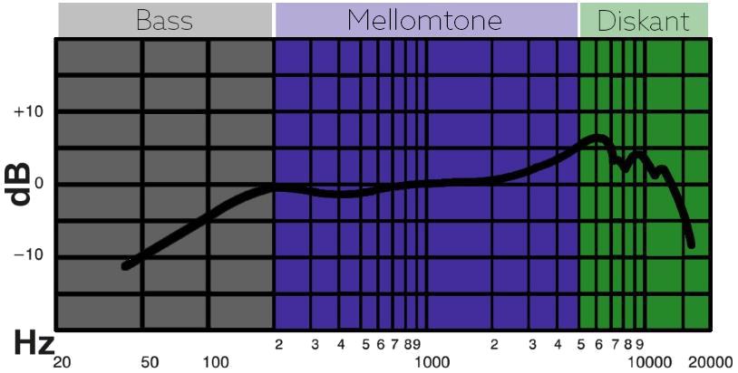 Frekvensområdene til en Shure Sm57