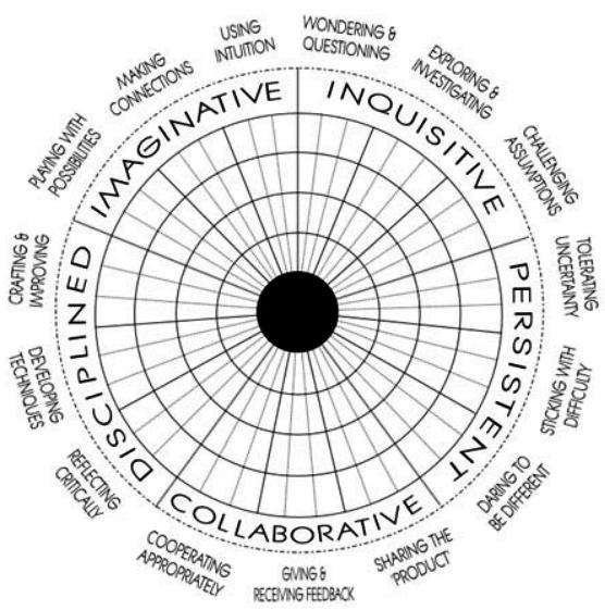 Sirkulær modell som viser de fem målbare områdene knyttet til kreativitet i følge OECD fem