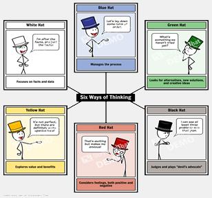 Ved hjelp av tekst og enkle tegninger viser illustrasjonen prinsippet for Six thinking hats
