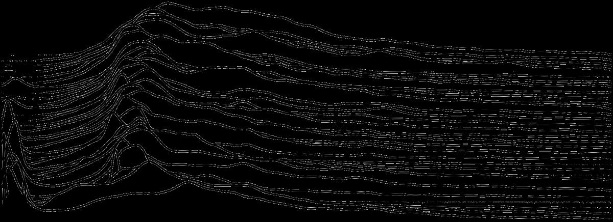 Visualisering av frekvenser uten Hertz