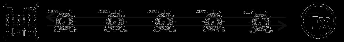 Illustrasjonsbilde av AUX send til FX enhet