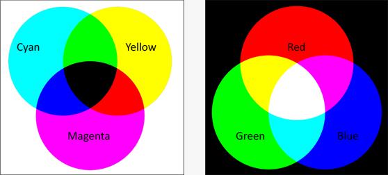 Subtraktiv og additiv fargeblanding.