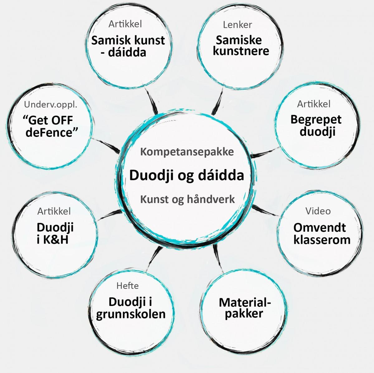 Modell som viser kompetansepakkens åtte ulike elementer.