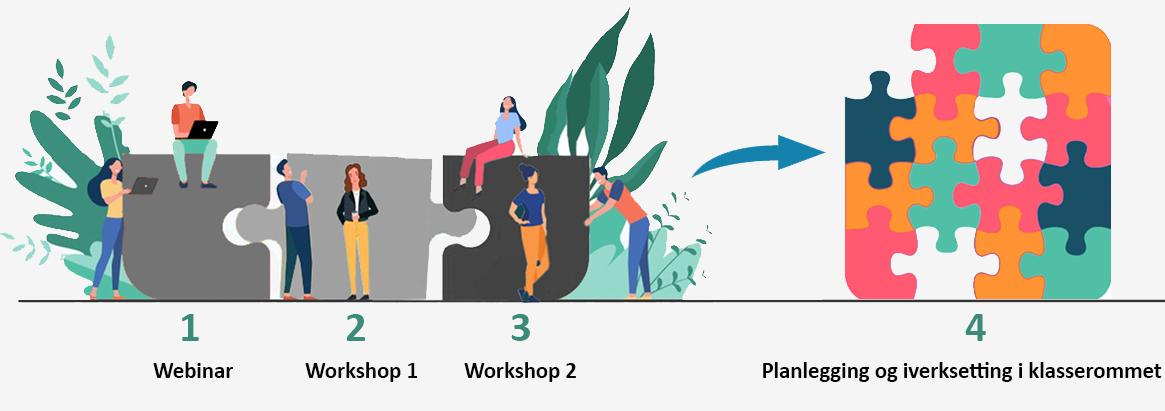 Modell som viser KKSs kompetanserekke for arbeid med estetiske læringsprosesser på skoler i region Hallingdal.