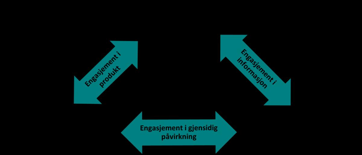 Trekantmodell med tekstbokser